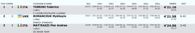 Романчук выиграл золото, а Фролов взял бронзу на соревнованиях в Милане