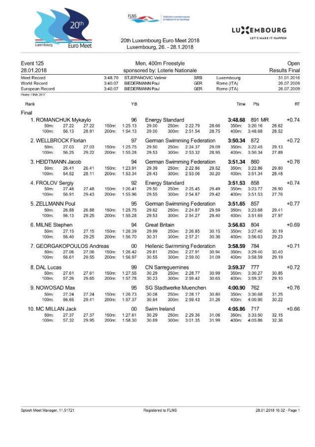 Романчук с рекордом турнира выиграл 400-метровку на соревнованиях в Люксембурге