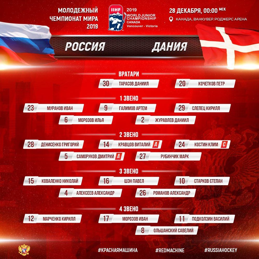 Молодёжная сборная России назвала состав на дебютный матч МЧМ с Данией